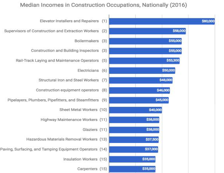 Construction Wage Survey Released Builder Magazine
