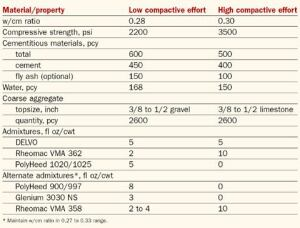 Pervious Concrete Mixes: The Right Ingredients And