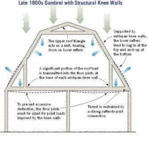 Design making gambrels work jlc online framing roofing for Knee wall support