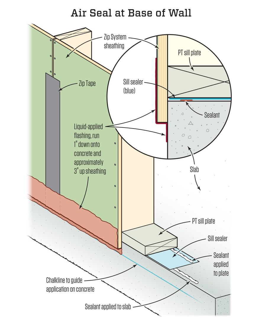 """The wall-to-foundation seal is applied  over and under the """"sill seal"""" (which mostly functions as  capillary break) as well as at the base of the wall sheathing."""