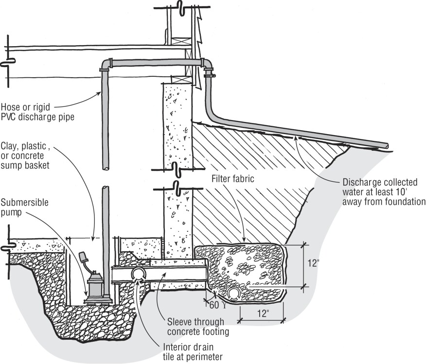 Caravan Water Systems as well jensenengineeredsystems additionally Self Priming Pump Schematic additionally Vertical Multi Stage Centrifugal Pump Diagram additionally Article. on submersible pump installation diagram