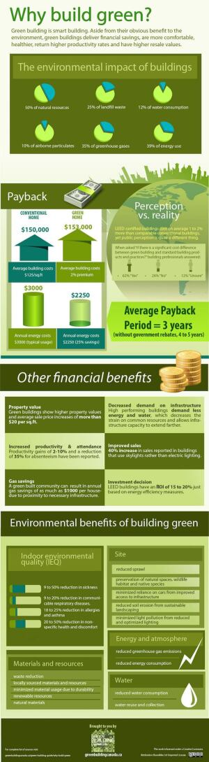 Infographic outlines why green building is smart building for Build cost net