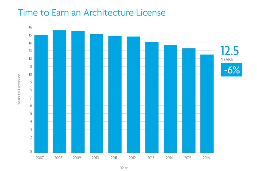 Ncarb Time To Licensure Drops 96 Months In 2016 Architect