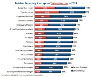 Reported Shortage Of Rough Carpentry Contractors Hits Record 90
