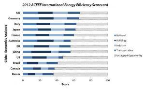 U S  Ranks Ninth in Latest International Energy Efficiency