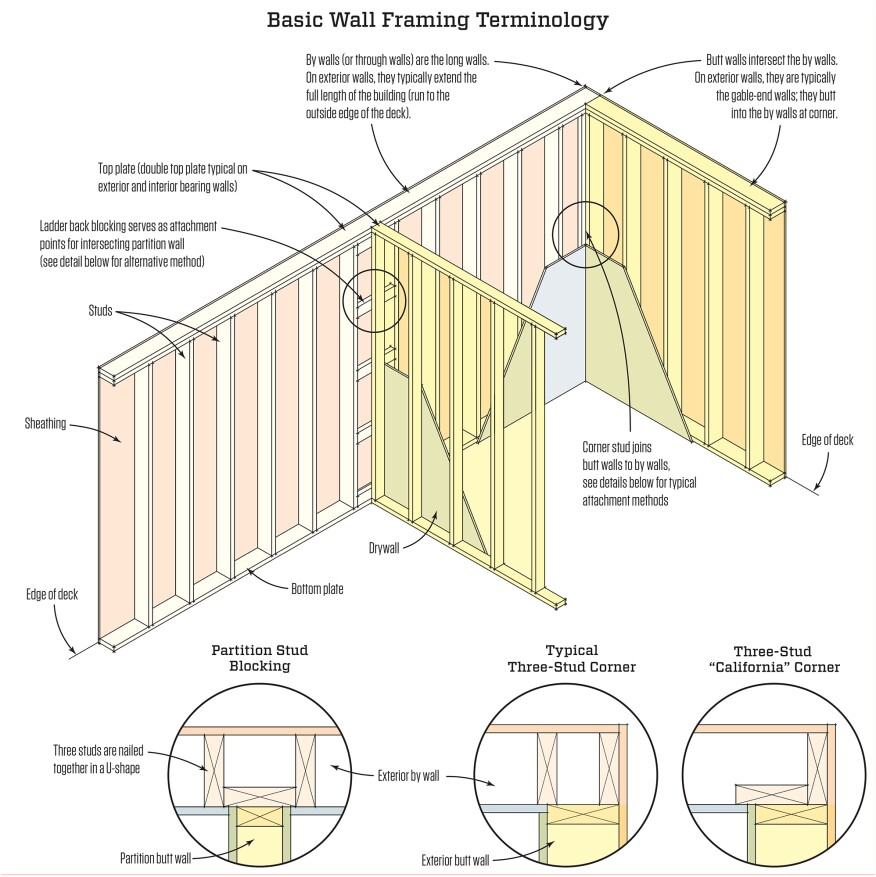 Basic wall framing jlc online framing walls walls for Exterior framing