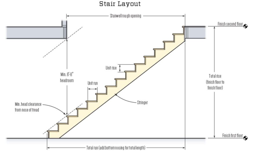 Length Of Stairs For 9 Foot Ceiling Mail Cabinet