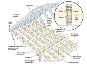 Beefing Up Attic Joists For Living Space Jlc Online