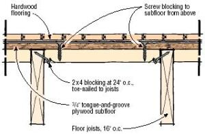 Q A Laying A Hardwood Floor Parallel To The Joists Jlc Online