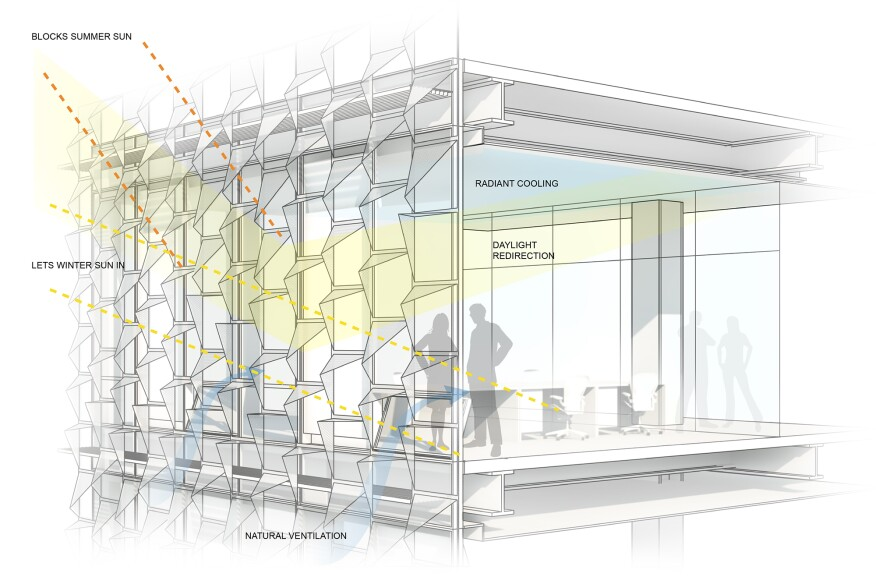 Façade performance diagram