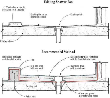 Shower Pan on a Slab | JLC Online