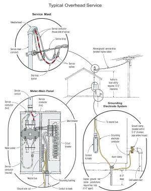 electrical service entrance panel wiring diagram replacing an electrical service jlc online  replacing an electrical service jlc