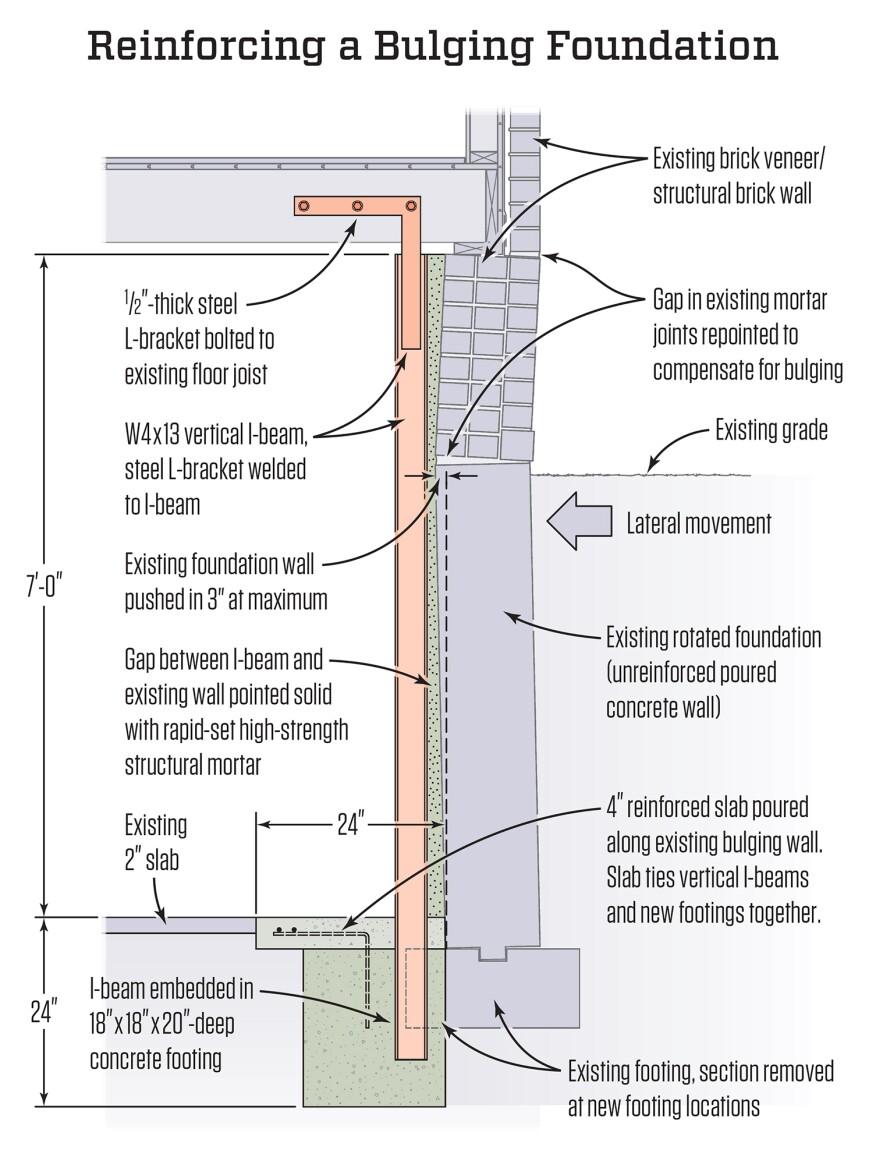 foundation wall diagram bowed foundation repair jlc online  bowed foundation repair jlc online