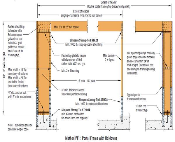 Portal Frame Holdown Rules Revised | JLC Online | Storm and Wind ...