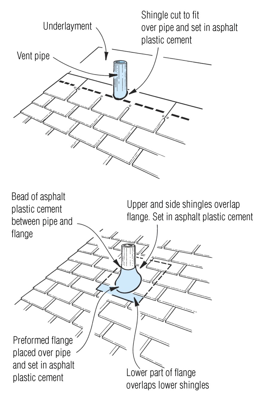 Flashing Plumbing Vents | JLC Online