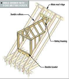 Framing Gable and Shed Dormers | Tools of the Trade
