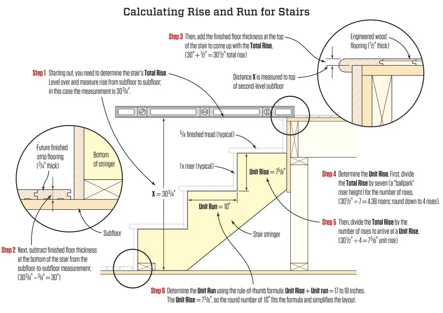 Stair Stringers: Calculation and Layout | JLC Online