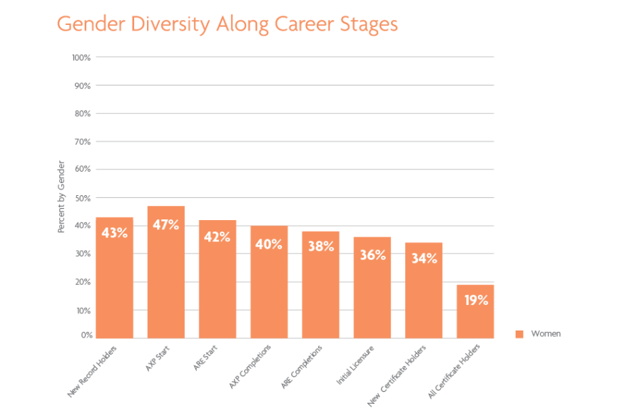 Ncarb Gender Diversity Increased In Architecture In 2016
