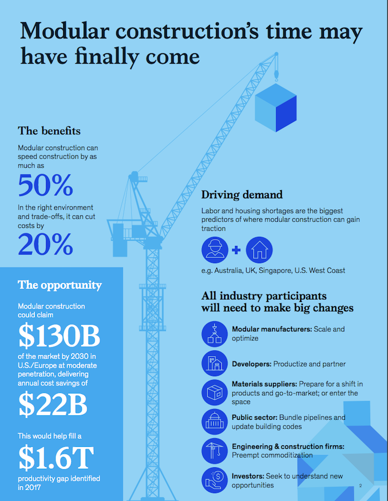 The Offsite Tipping Point: What's Holding Builders Back