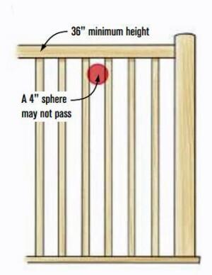 Guardrails Vs Handrails Professional Deck Builder