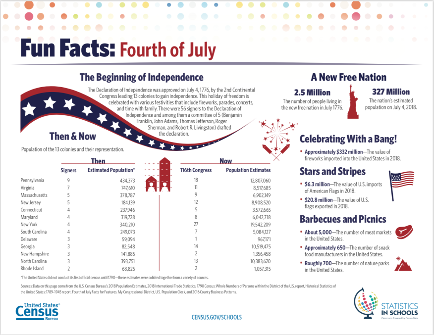 Census Brings Us Facts for the Fourth | Builder Magazine