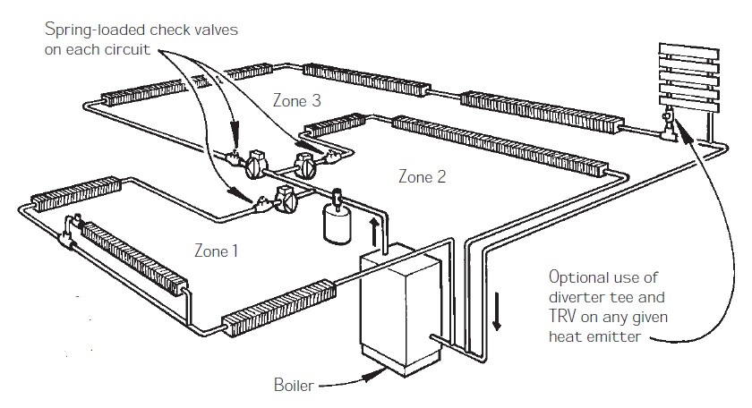 piping layouts for hydronic heat