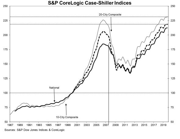 Home Prices Continue Rising | Builder Magazine