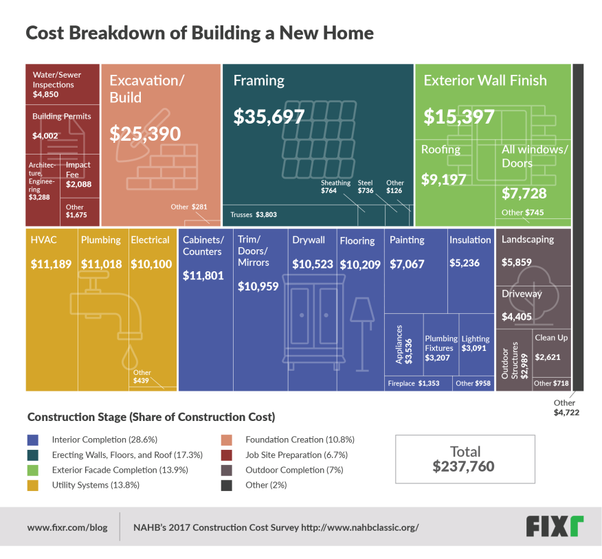 the real costs of building a home in one graphic builder magazine