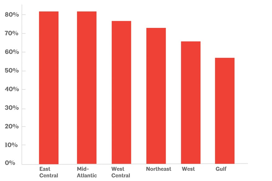 Average on-time graduation rates for B.Arch. students, by region. One of the hidden aspects of these rates, beyond the numbers of individuals who complete their courses of study, is the emotional and physical support required to get them to the graduation threshold.