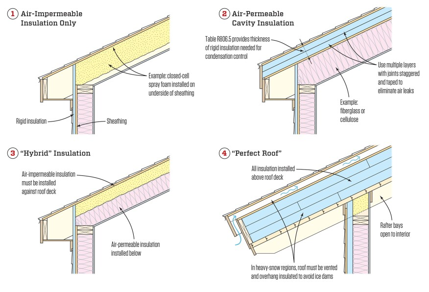Avoiding Wet Roofs Part Ii Jlc Online
