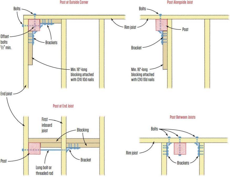 decks-guardrailpostdetailsjpg