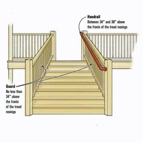 Guardrails Vs Handrails Jlc Online
