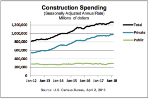 Economic Calendar Builder Magazine Economics Construction Trends