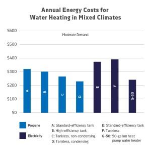 Les systèmes de condensation au propane sans réservoir offrent des économies d'énergie par rapport aux chauffe-eau électriques. Les chauffe-eau à pompe à chaleur approchent des coûts énergétiques, mais David Knight, fondateur du groupe Monterey Energy, supplie ses clients de ne pas les utiliser en raison du bruit, de la durée de vie, de la vitesse de récupération et de la quantité d'air froid que les chauffe-eau génèrent. Source: Chauffe-eau résidentiels selon les nouvelles normes fédérales pour 2015: Analyse de l'énergie, de l'économie et des émissions. PERC, 2015