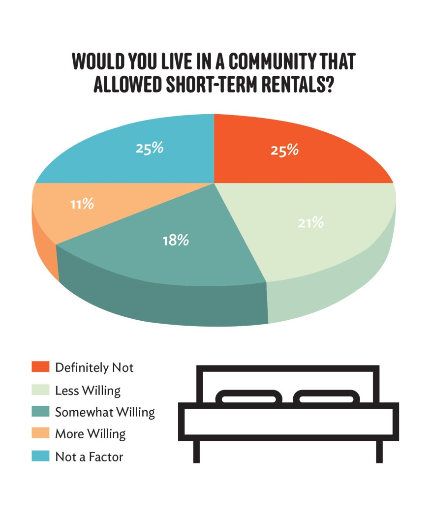 Cost Conscious: What Renters Want In The Next-Gen