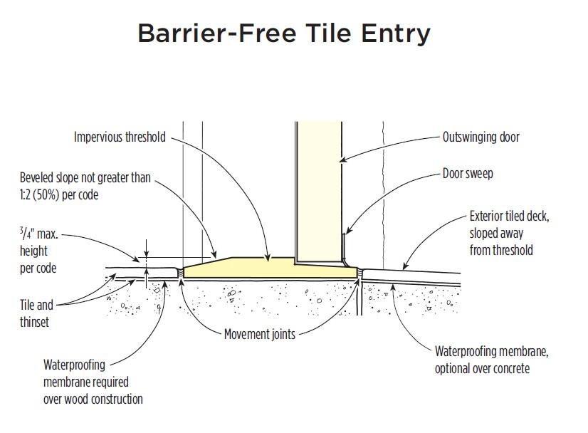 doorway schematic tile doorway detail jlc online  tile doorway detail jlc online