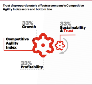 "Source: ""The Bottom Line On Trust"" Accenture Strategy"