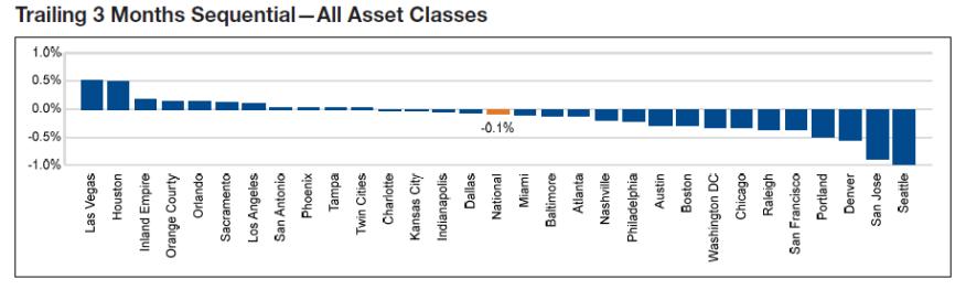 Yardi Chart Of Accounts