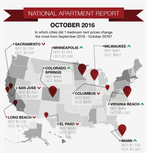 Abodo Swing State Rents On The Rise Multifamily Executive