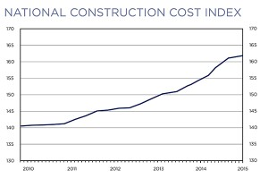 U S  Construction Costs Are Trending Up| Concrete