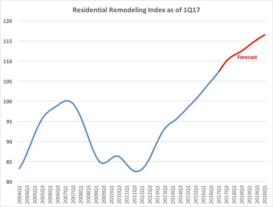 Metrostudy's Residential Remodeling Index as of 1Q17