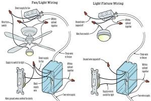 Replacing a Ceiling Fan-Light With a Regular Light Fixture | JLC ...