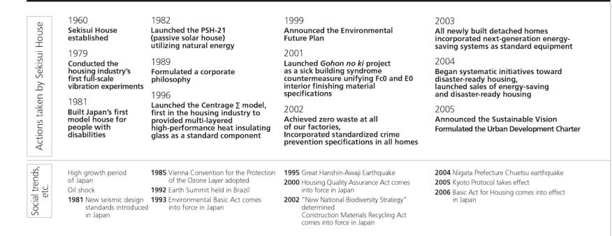 Sekisui House corporate timeline, 1960-2005