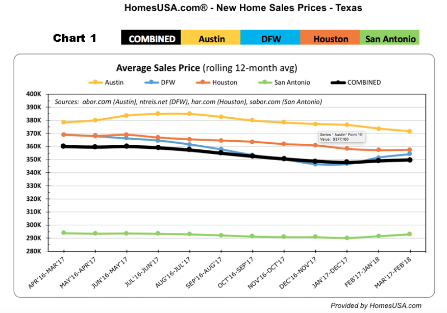 texas gg wiring diagram dallas  houston new home sales head in opposite directions  sales head in opposite directions