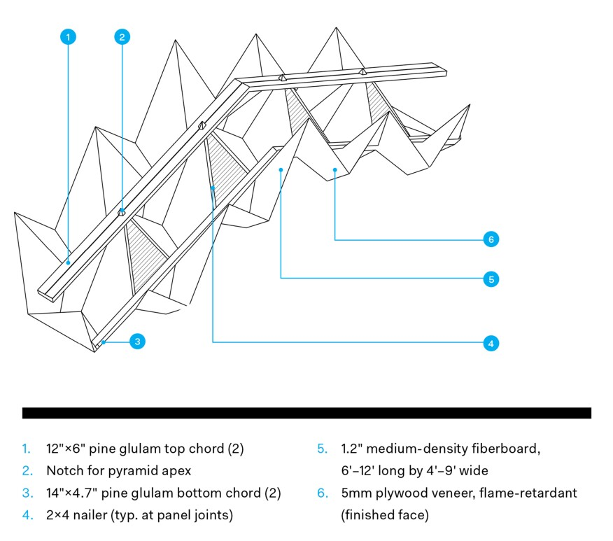 Glulam Abstraction >> Miyahata Jōmon Museum S Faceted Ceiling Architect Magazine