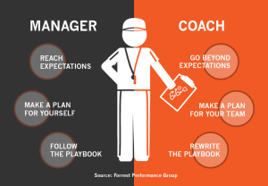the 4 stages of sales coaching position of strength builder