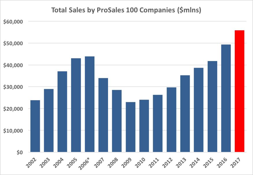 2018 Ps100 Preview Biggest Dealers Revenues Climb 15 1