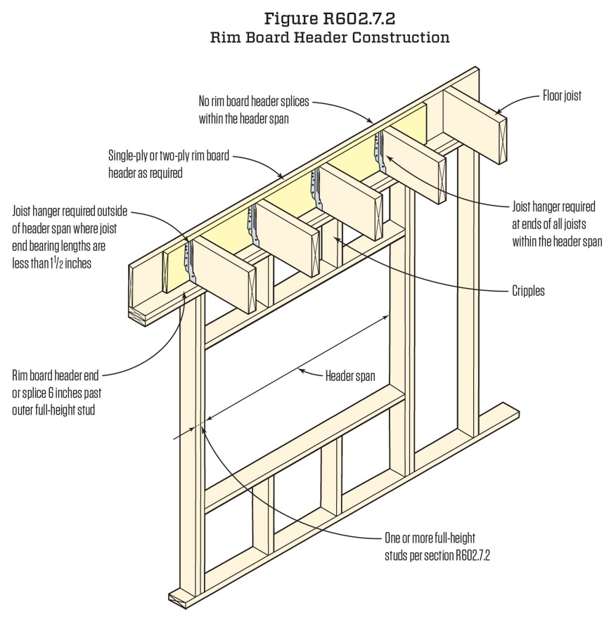 Rim-joist headers. Often, the rim joist above an opening can fulfill the header requirement. Spans follow the same header span table as regular headers, and the material can't have a joint over the opening. Also, the header must extend 6 inches beyond the opening, and the number of full-height studs on each side must equal half the number of studs displaced by the opening.