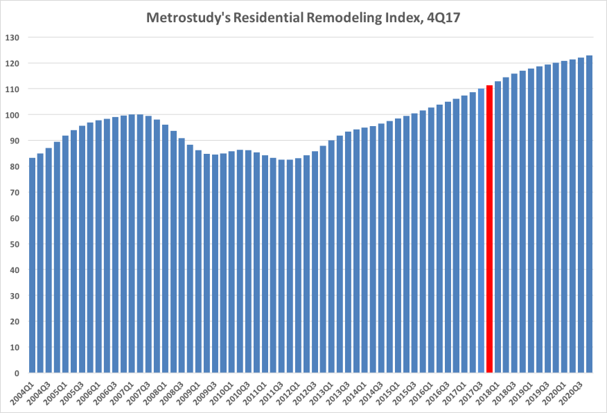 Metrostudy's Residential Remodeling Index as of the 4th quarter of 2017
