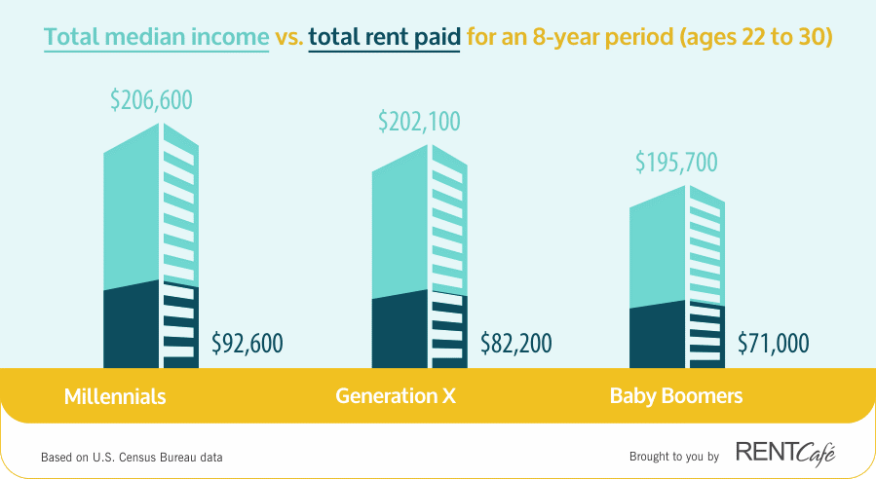 More Than 90 Of Generation Z Is >> Rentcafe Millennials Spend 45 Of Their Income On Rent